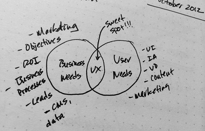 8 Skills That Every Enterprise UX Team Needs