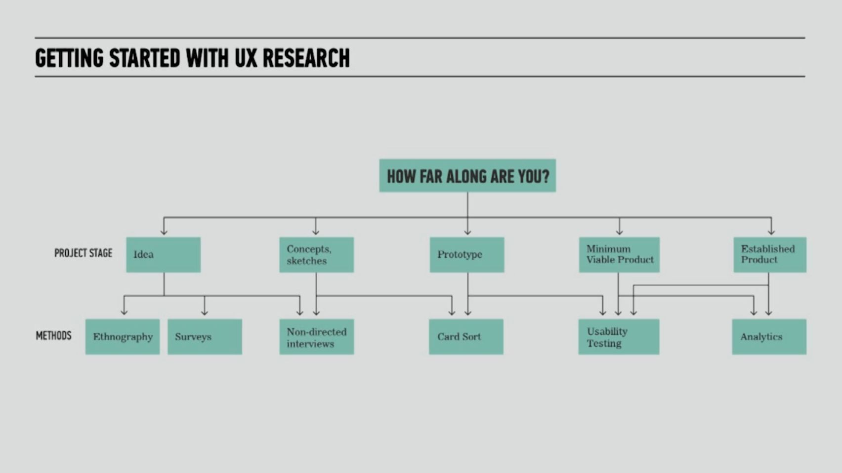 How Do You Choose the Right UX Research Technique?
