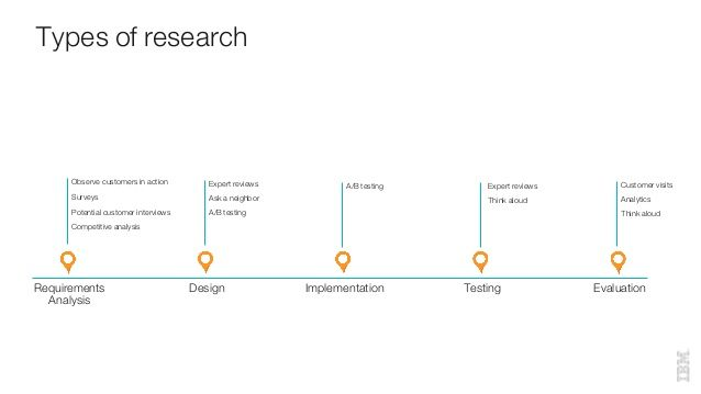 Is Your Choice of User Research Method Useful? A 10 Point Checklist to Help.