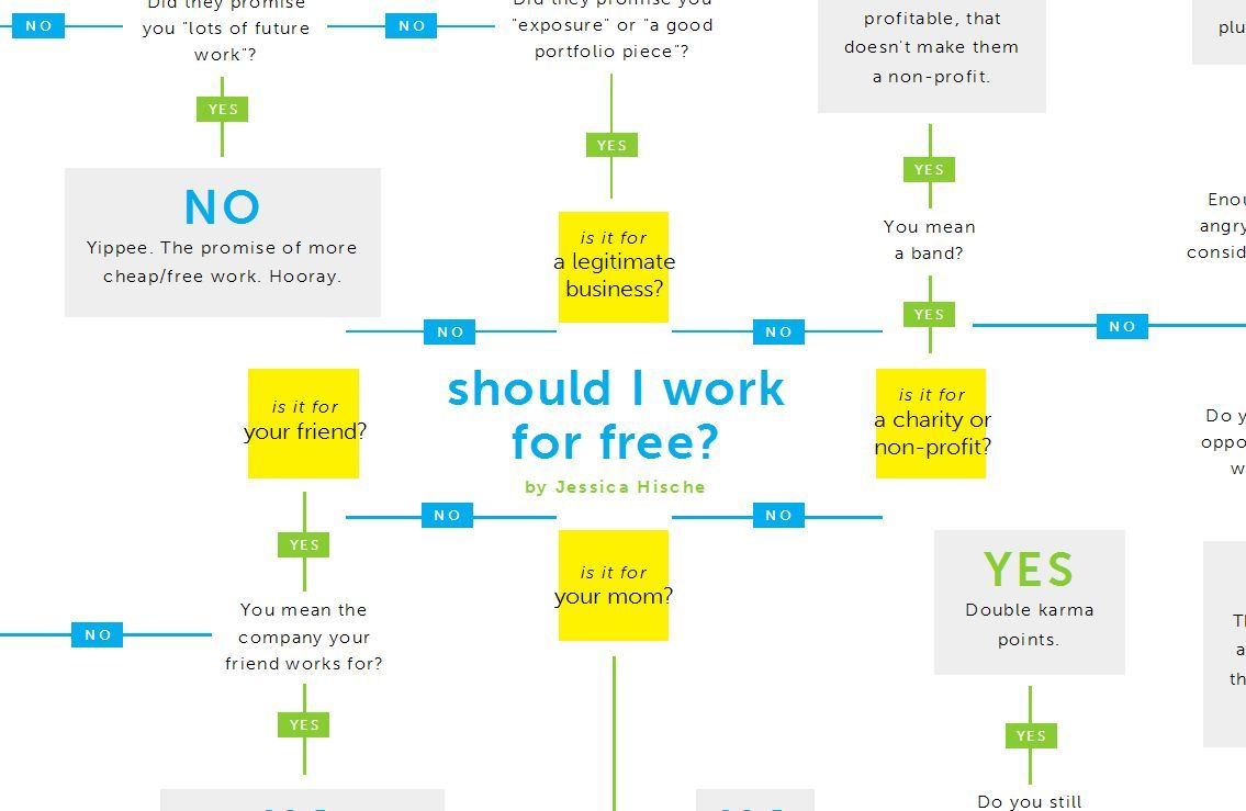 The Freelance Designer's Trap – Working For Free