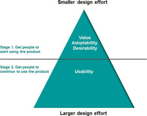 User Experience and the First Encounter with a Product