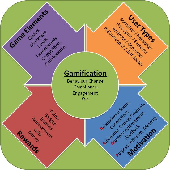 Gamification At Work: What is Gamification?