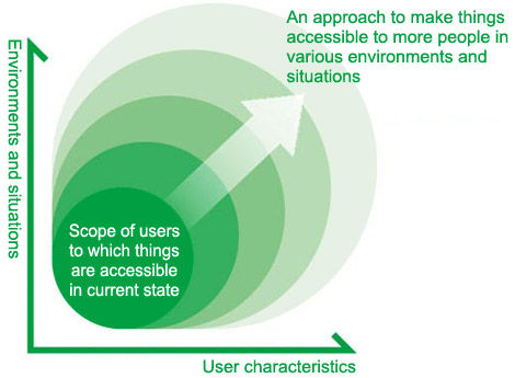 Why Your User Experience Must Include Design for Accessibility