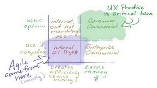 5 Awesome UX Practices that Will Help Your Project Deliver Great UX