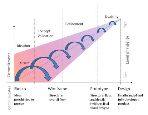 UX Basics and the Entrepreneurial –Testing Ideas