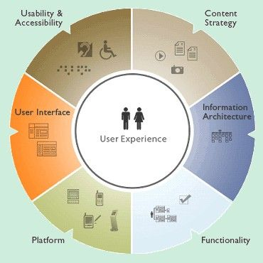 5 Web Design Strategies that Can Hurt the User Experience
