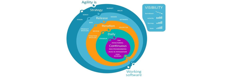 Integrating UCD and Agile methodologies