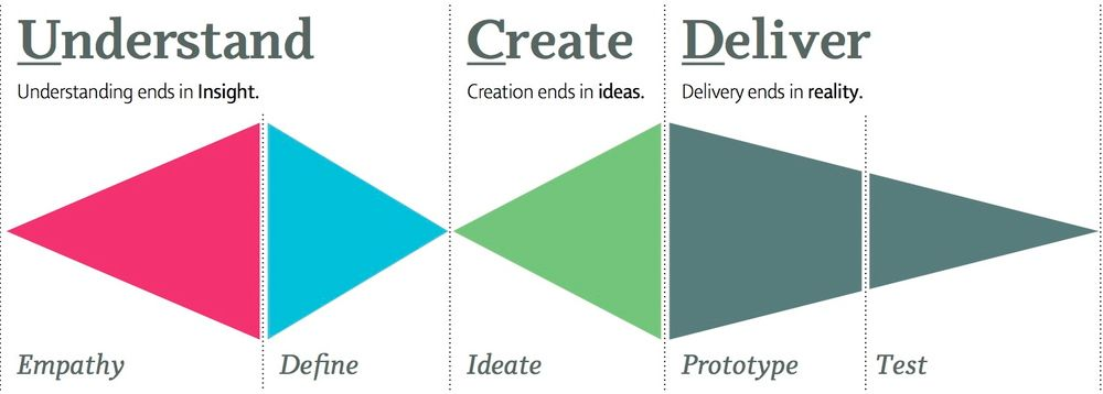 How to Sell User-Centered Design To Your Clients
