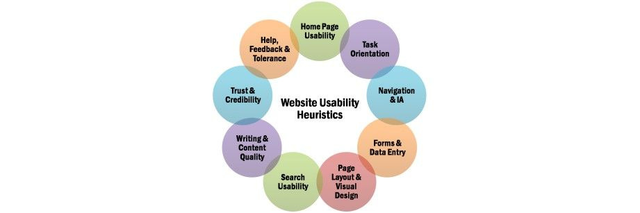 A Quick Guide to Conducting a Usability Review