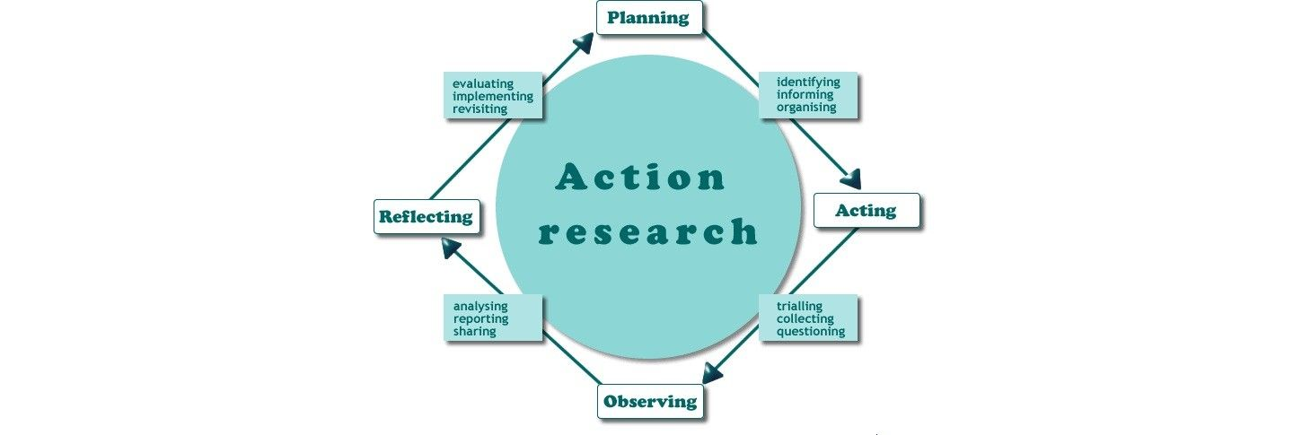 An Introduction to Action Research