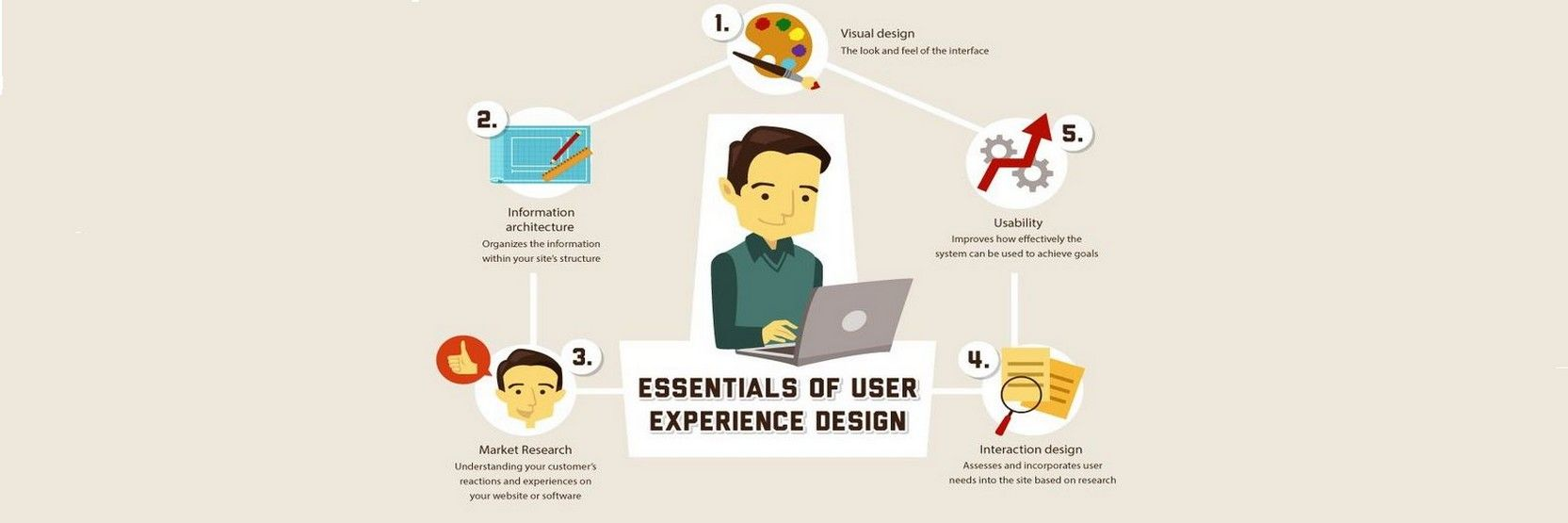 The User Experience of Learning Design – Part Two