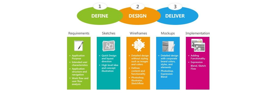 The User Experience of Learning Design – Part Three