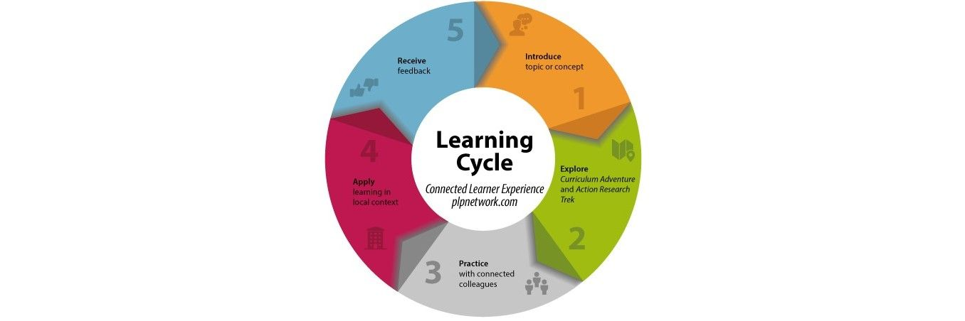 The User Experience of Learning Design – Part Four