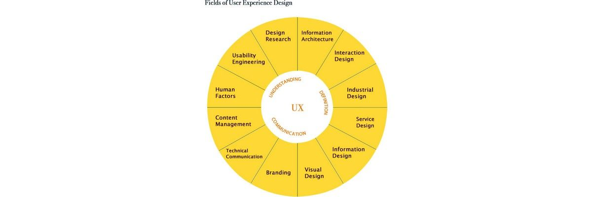 The User Experience of Learning Design – Part Five