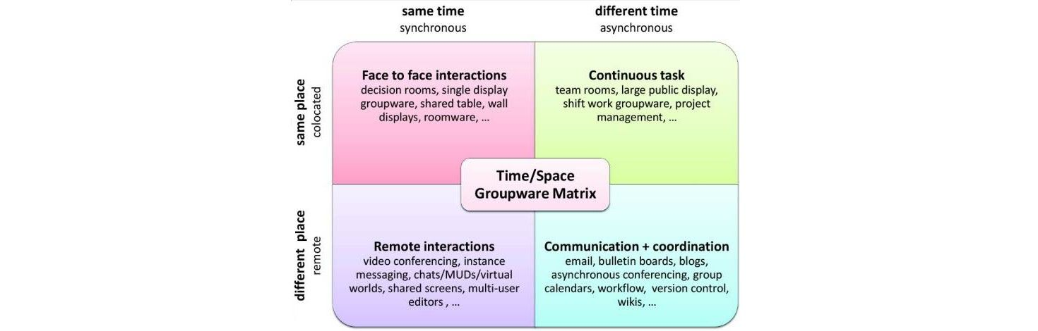 CSCW (Computer Supported Cooperative Work) – A Quick Introduction