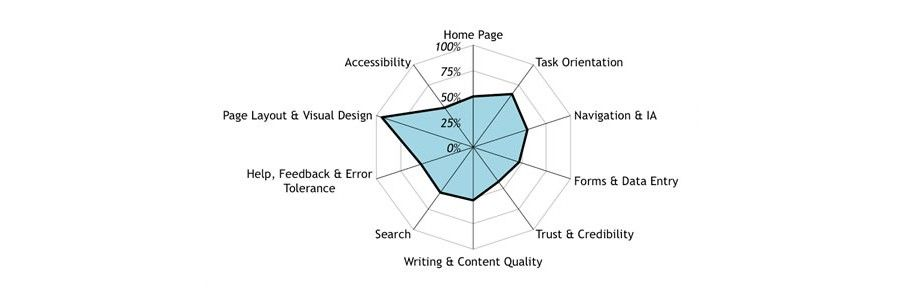 Effective Expert Reviews for Your User Experience – Part II