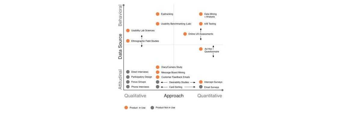 UX Research Communication – Report Writing