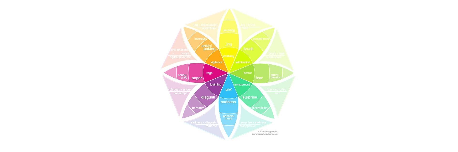 Putting Some Emotion into Your Design – Plutchik's Wheel of Emotions