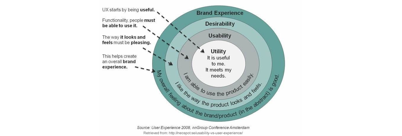 Usefulness: The Usability Foundations