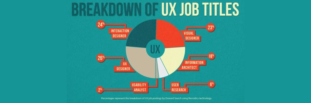 3 Less Obvious Places to Find Your Next UX Career Opportunity