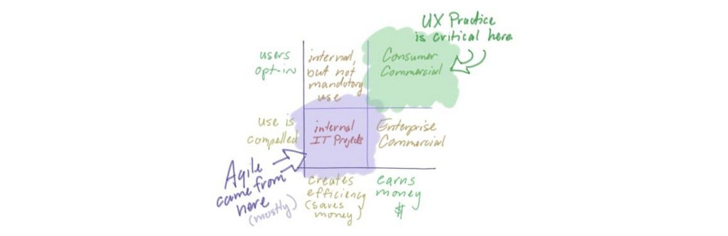 It's 5 More Awesome UX Practices that Will Help Your Project Deliver Great UX