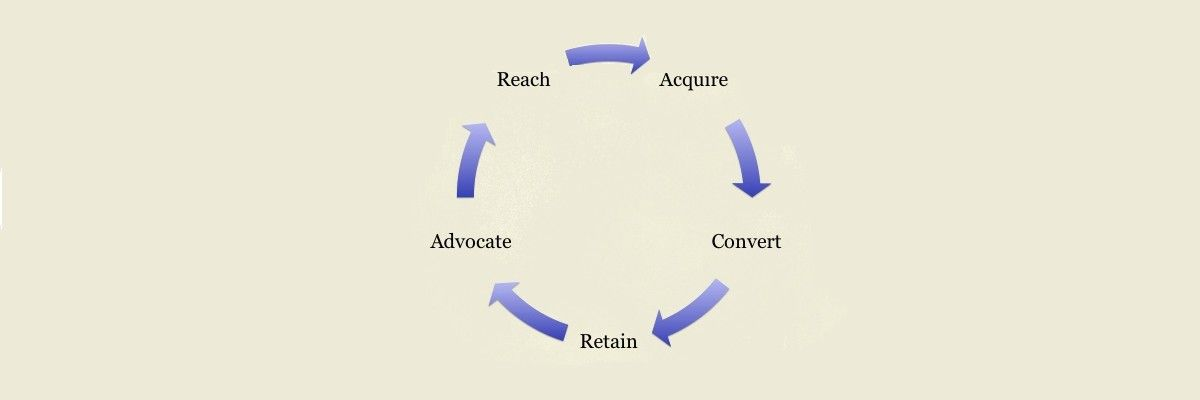 Customer Lifecycle Mapping - Getting to Grips with Customers