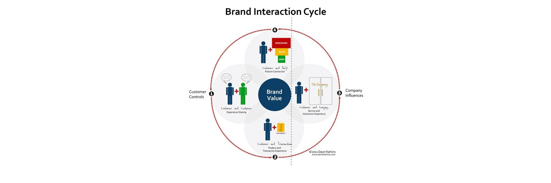 The Moment of Truth - Build Desirable Relationships with Users and Customers