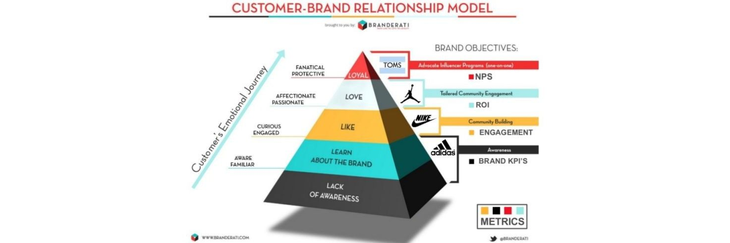 Creating Brand or Product Awareness and the User Experience