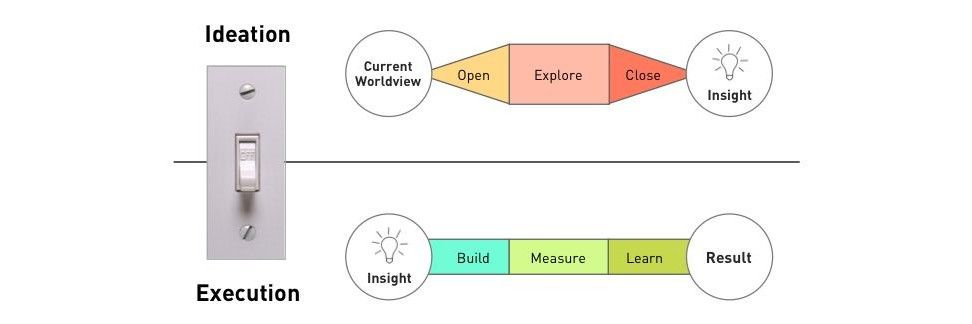 UX Consistency: A Process for Driving UX Projects that Produce Results