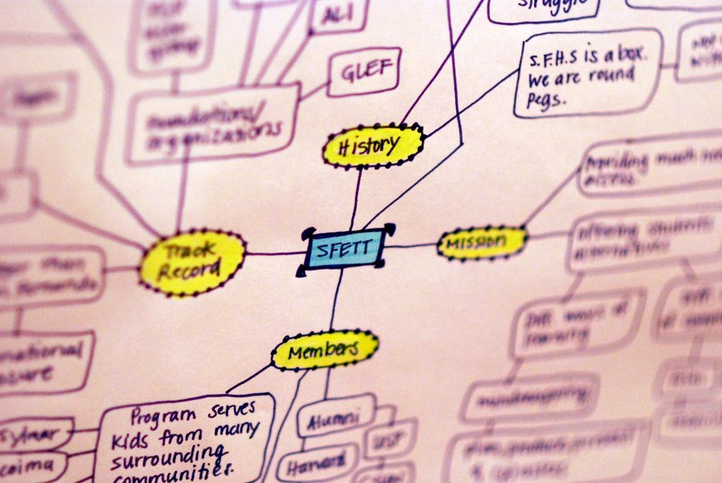 Visual Mapping – The Elements of Information Visualization