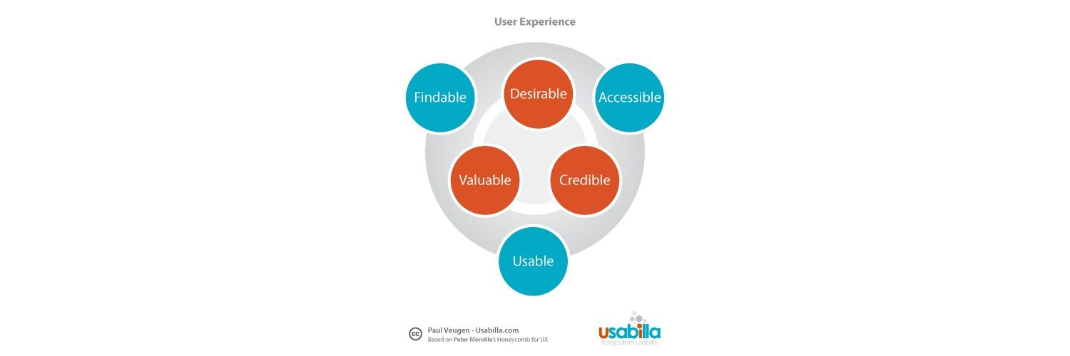 It Ain't What You Do, It's the Way That You Do It – Mobile App Usability Best Practices