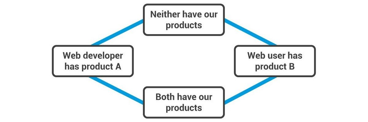 The Lattice of Value and Product Adoption
