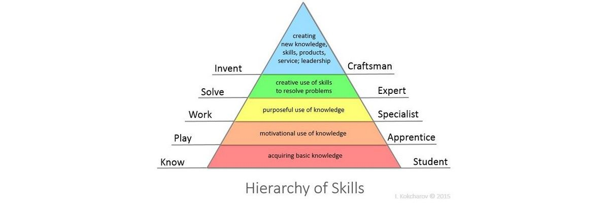 What Skills Does a Newly Qualified Designer Need?