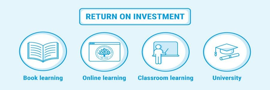 How to Calculate the Return on Investment of a Design Education