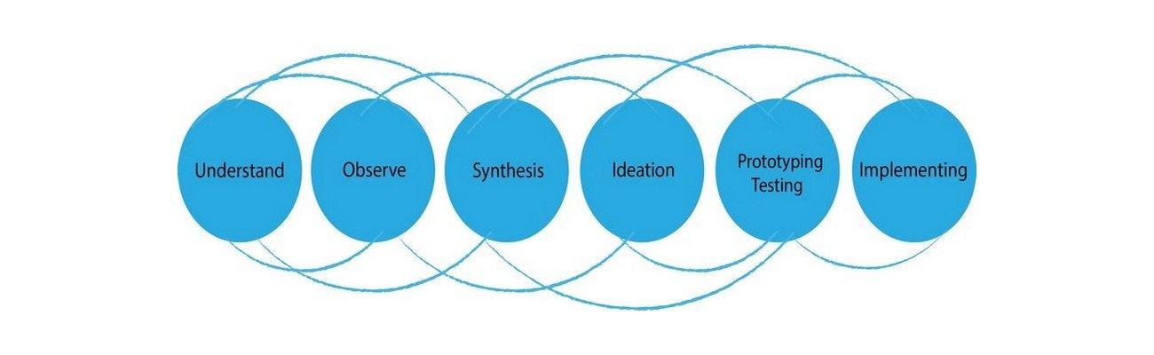 Design Thinking, Essential Problem Solving 101- It's More Than Scientific