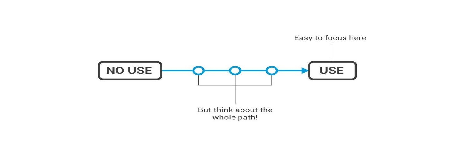 Managing the Path of Use