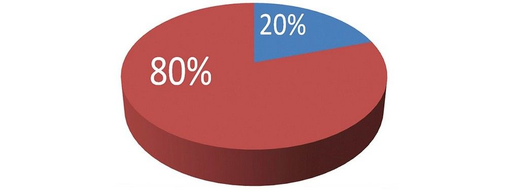 The Pareto Principle and How to Be More Effective