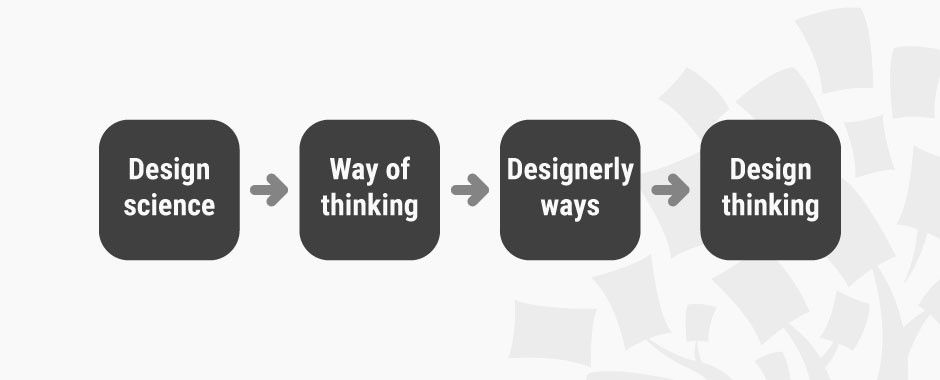 Design Thinking: Get a Quick Overview of the History