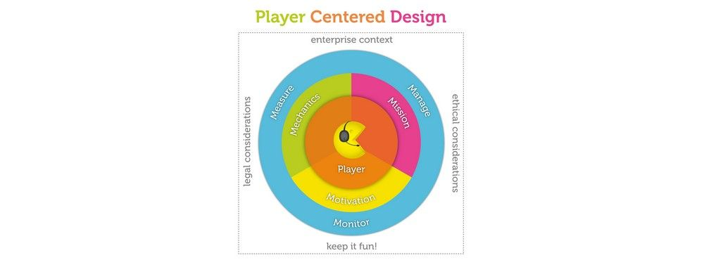 Player-Centred Design: Moving Beyond User-Centred Design for Gamification