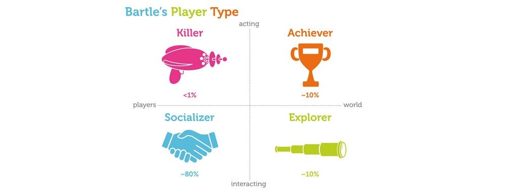 Bartle's Player Types for Gamification
