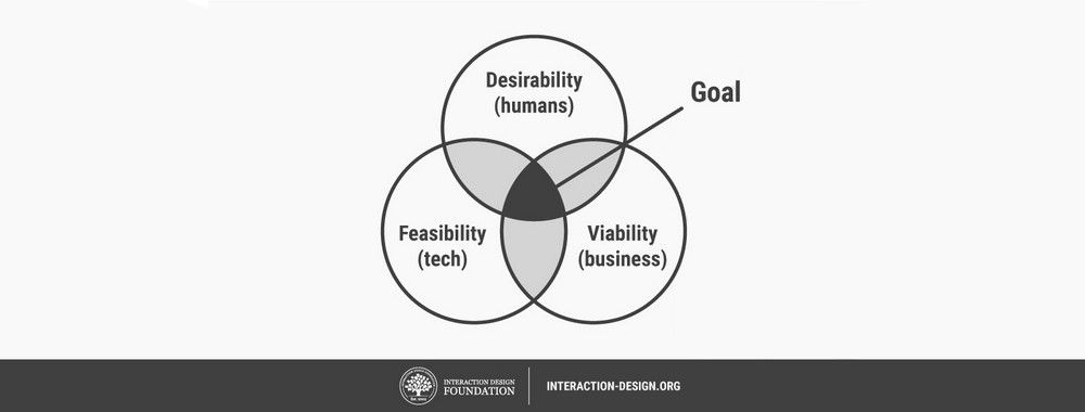 From Prototype to Product: Ensuring Your Solution is Feasible and Viable