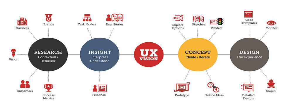 How to Advocate and Evangelize User Experience