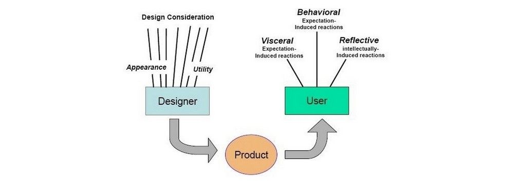 Norman's Three Levels of Design