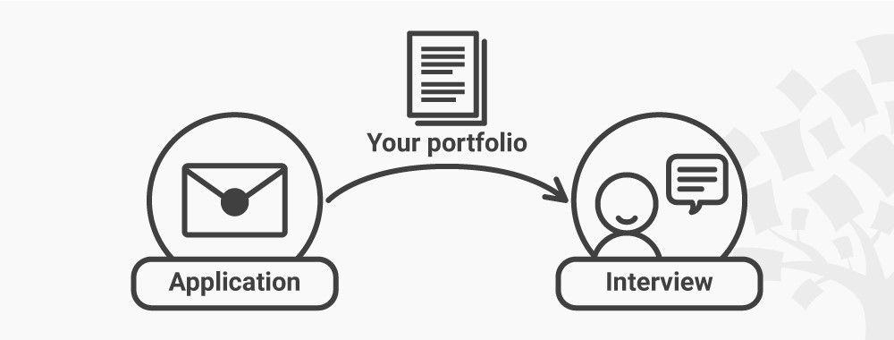 What is a UX Portfolio?