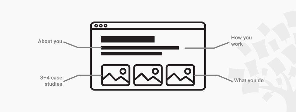 What Should a UX Design Portfolio Contain?