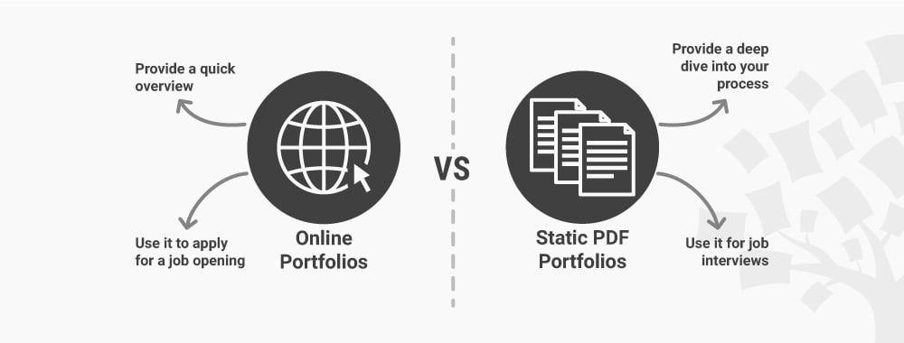 Should You Create an Online or PDF UX Design Portfolio?