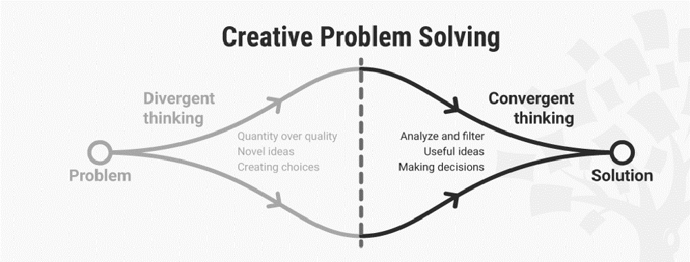 Convergence – How to Be Creative Through Analytical Thinking