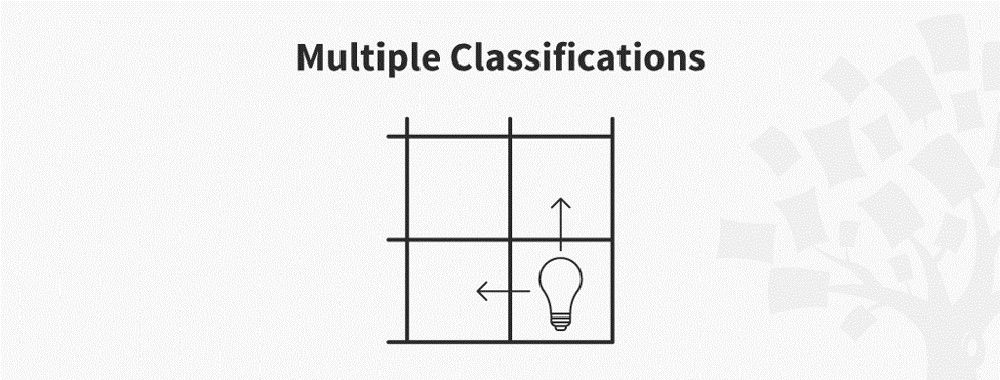 Ideation Method: Multiple Classifications
