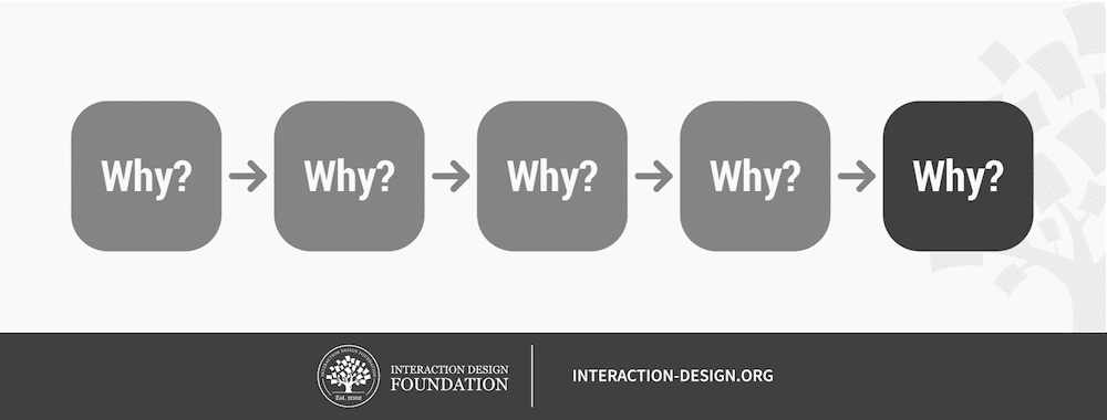 """Understand the """"Why"""" of User Behavior to Design Better"""